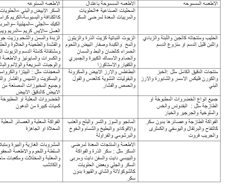 1dce43d55 جدول يوضح الأطعمة الممنوعة والمسموحة والأطعمة التي يجب تناولها باعتدال لمريض  السكر : 2