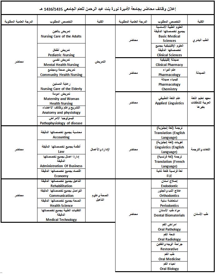 تعلن جامعة الأميرة نورة بنت عبد الرحمن عن حاجتها لشغل وظائف محاضر