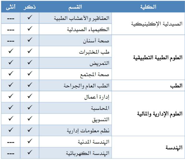 إعلان التقديم على وظيفة معيد بجامعة الباحة 1437 هـ مجلة نبض