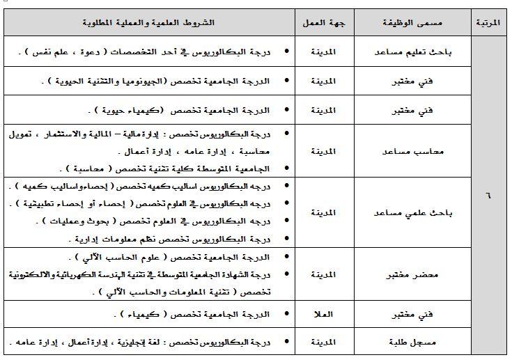 تعلن جامعة طيبة عن حاجتها لشغل الوظائف الإدارية والفنية ...